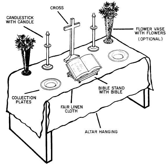 "The Altar -Signs and Symbols The Altar - ""The altar on which the Sacrifice of the Cross is made present under sacramental signs is also the table of the Lord to which the People of God is called together to participate in the Mass,"